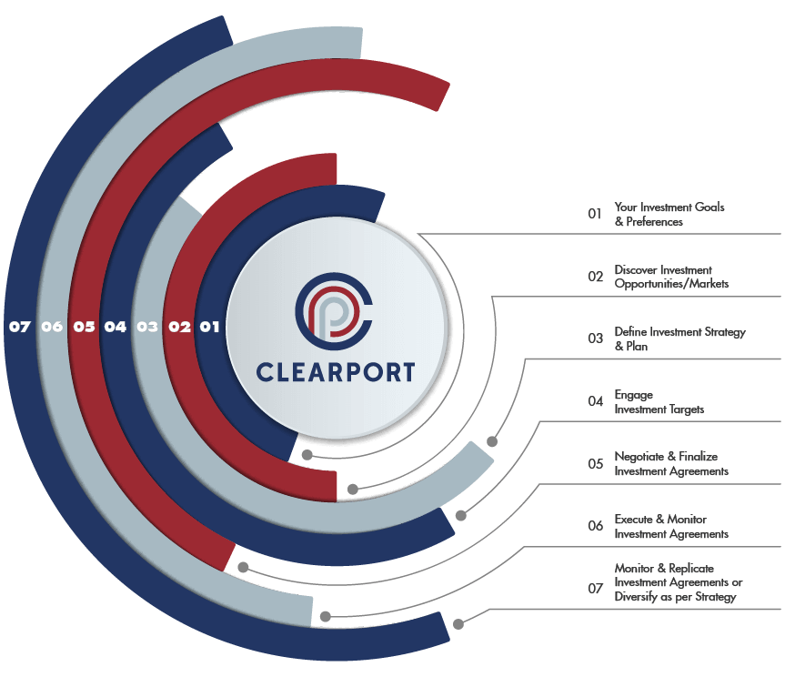 Clearport Supports Your Entire Journey