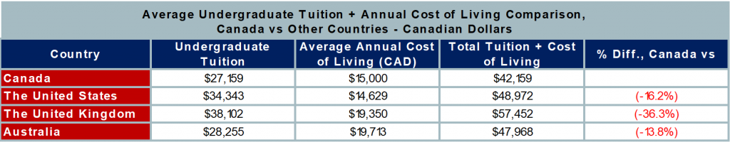 2019 Average Annual Tuition Cost plus Cost of Living Comparison-Canada vs other Countries-CAD