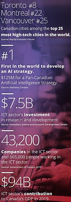 Canada is growing its Technology Sector and AI Industry-Economy will grow