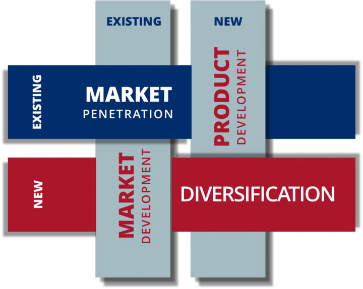 Clearport Market Development-New and Existing Graphic