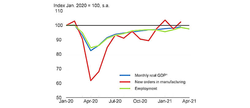Canada Economic Activity Graph: Monthly real GDP, New Orders in Manufcaturing, and Employment