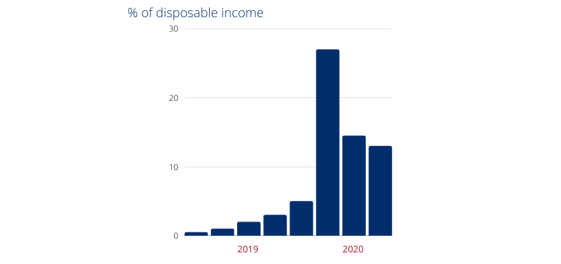 Canada Household Savings as % of Disposable Income Graph