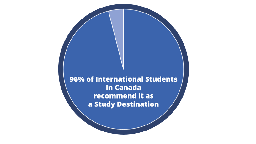 96 per cent of International Students recommend Canada