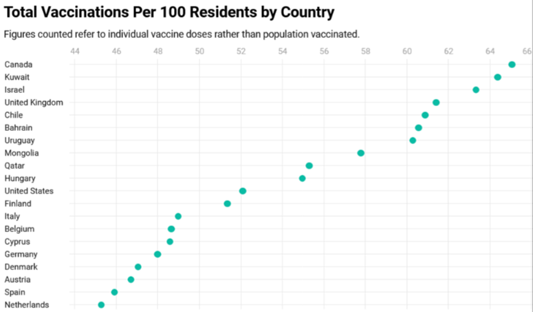 Canada ranks #1 Globally in COVID Vaccinations per 100 Residents-Economy will grow