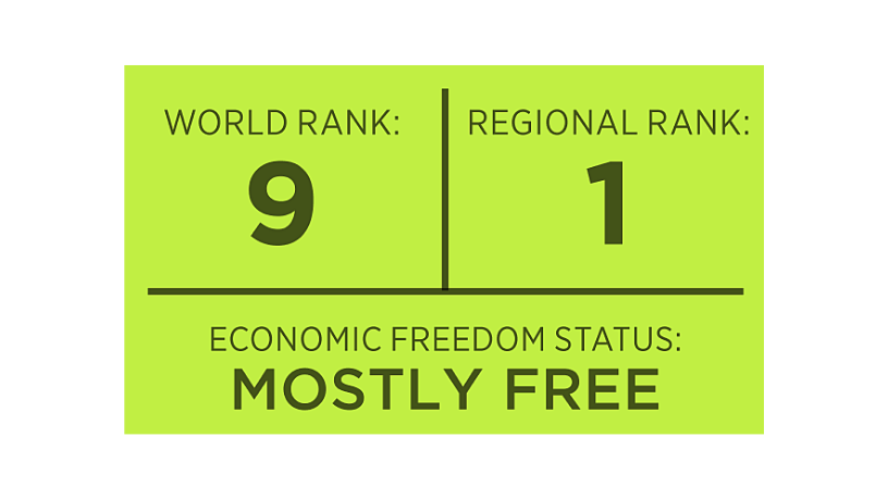 Canada's Economy in the Top-10 Countries in the World for Economic Freedom