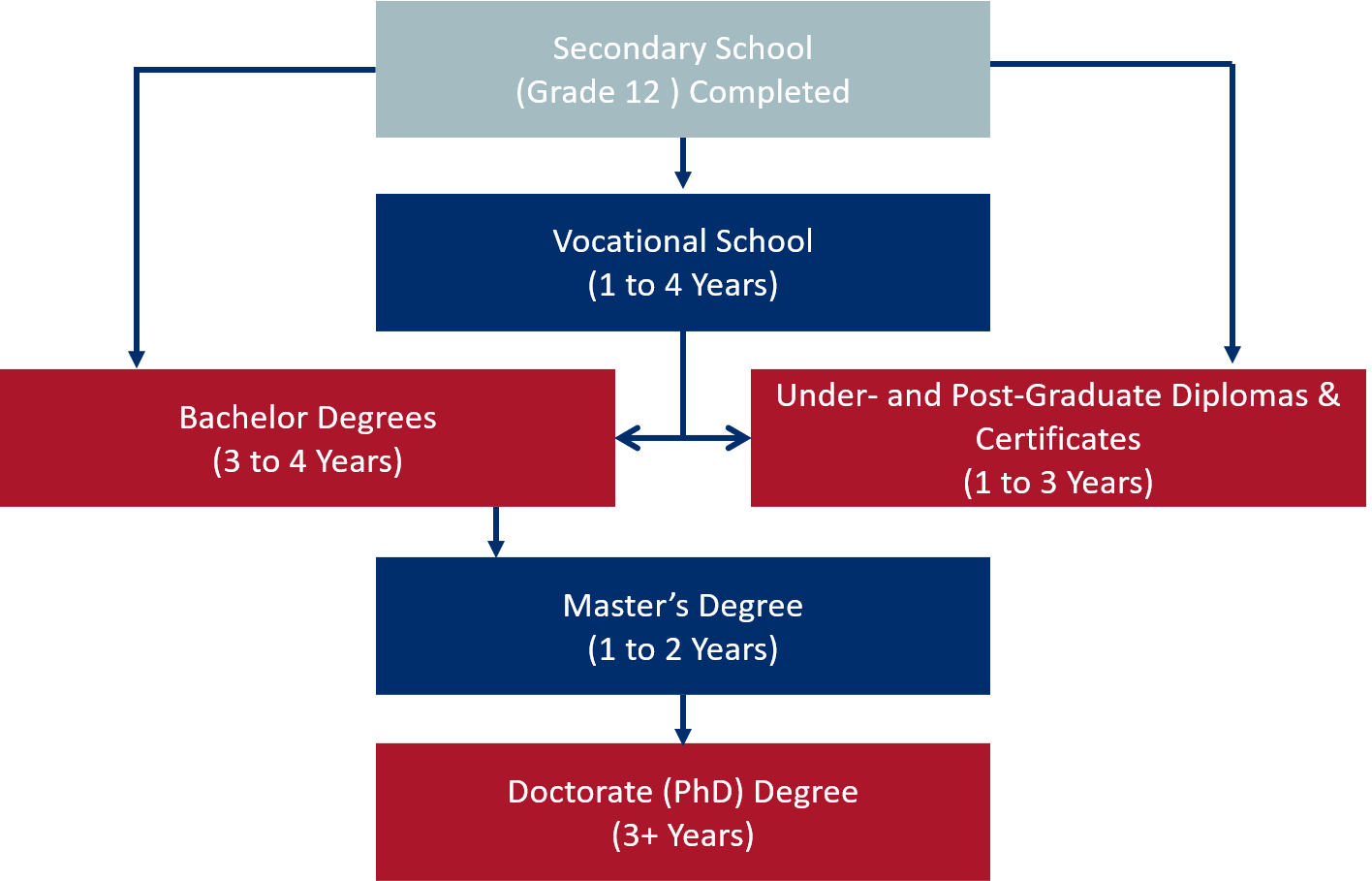 Post-Secondary Education System in Canada