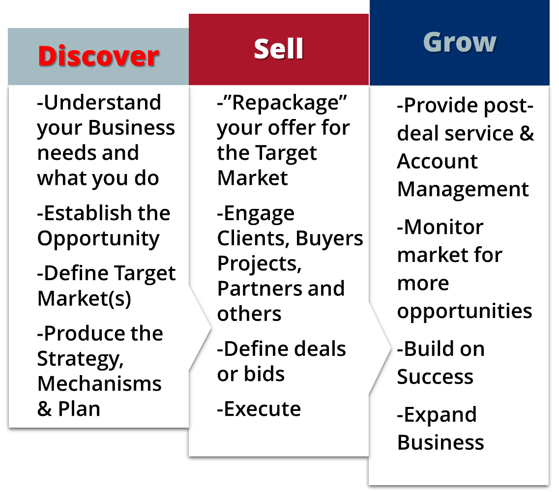 discover sell grow
