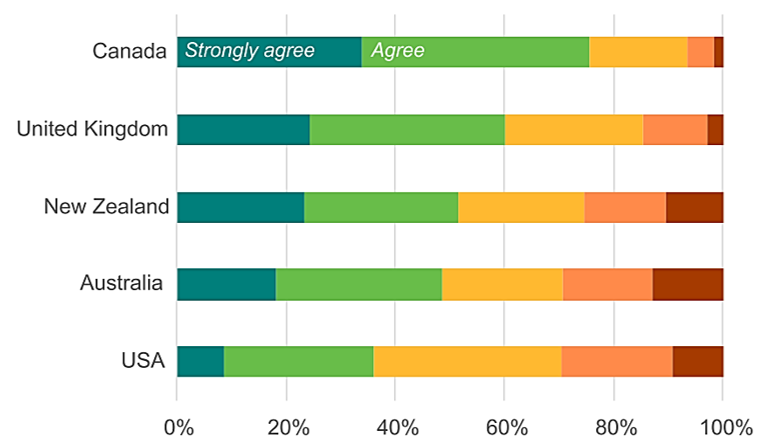 75% of global Education Agents see Canada as very attractive because of Vaccination and COVID handling