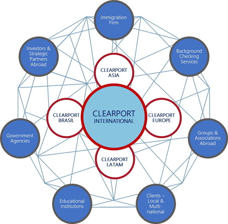 Clearport Footprint and Alliances Graphic