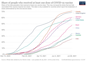 Canada Share of Vaccination vs other countries
