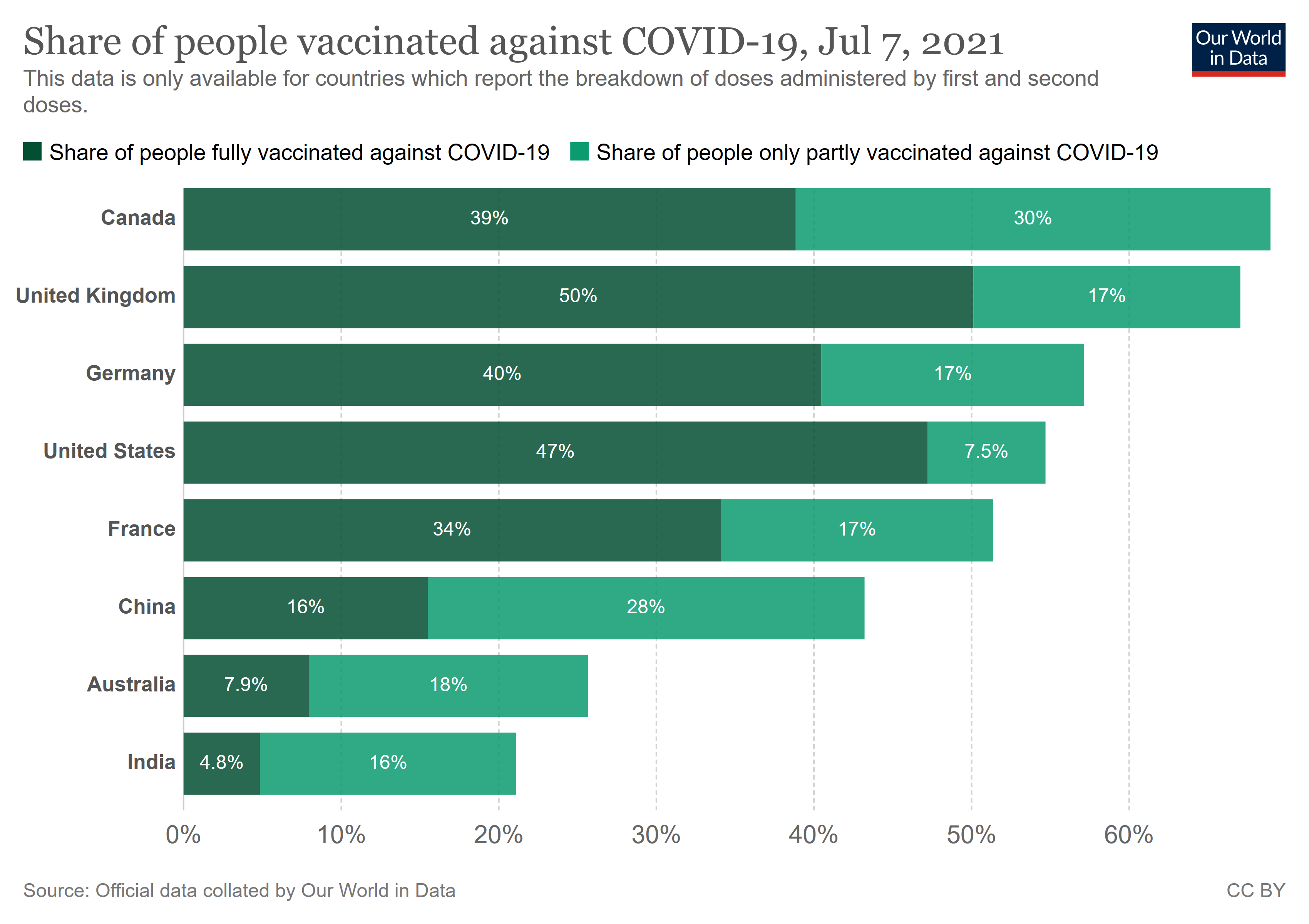 Share of people vaccinated against COVID-19