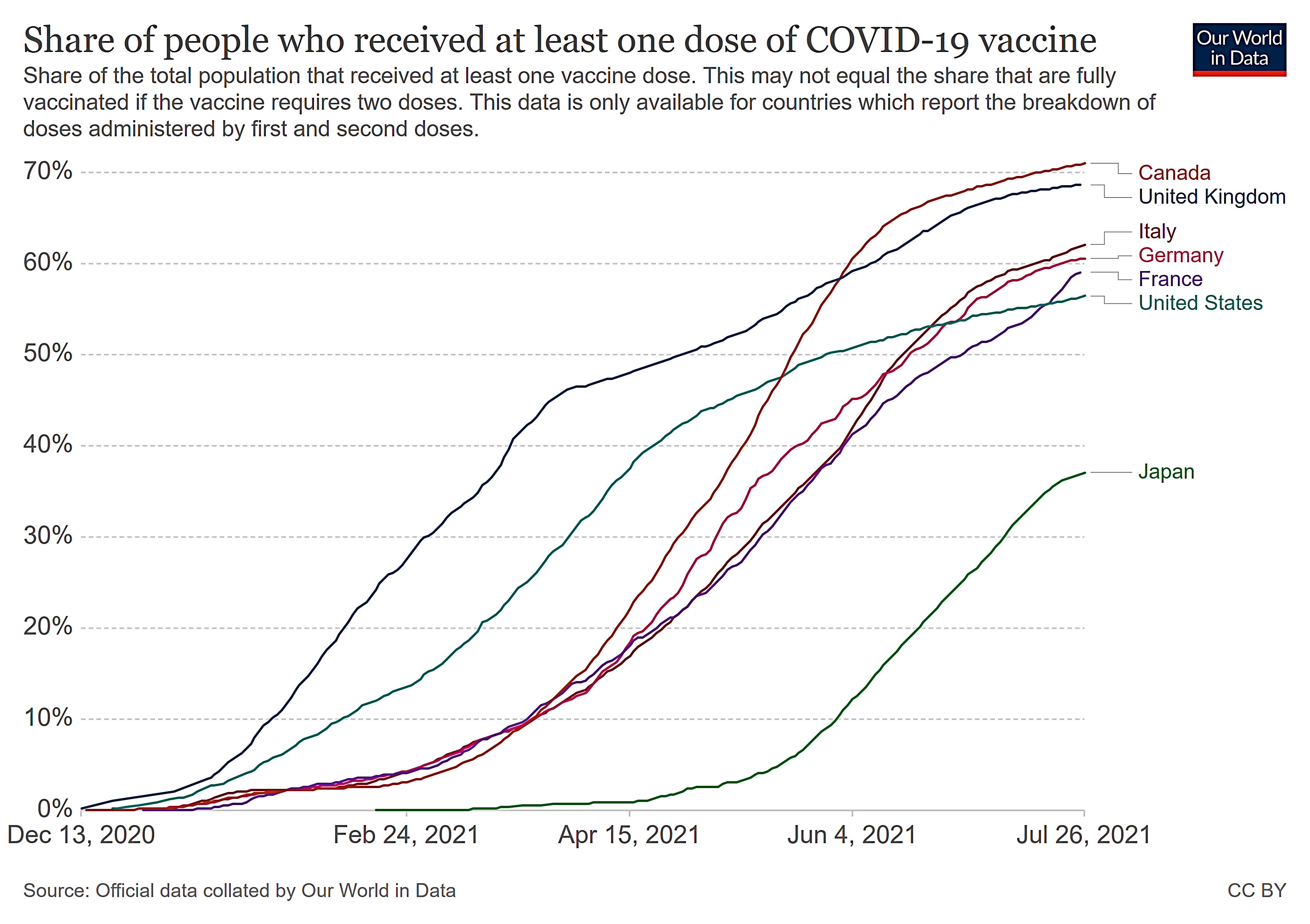 Graph-Canada leades G7 countries in COVID vaccination