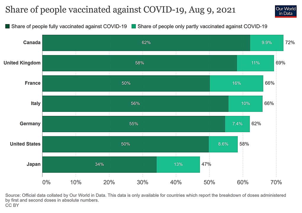 Graphic: Canada Leads G& Countries in COVID Vaccination Share