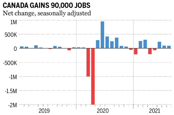 Canada job growth trend-needs to add more jobs